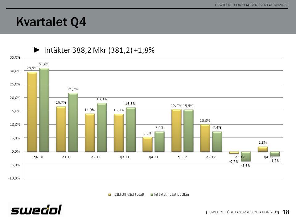 Kvartalet Q4 Intäkter 388,2 Mkr (381,2) +1,8%