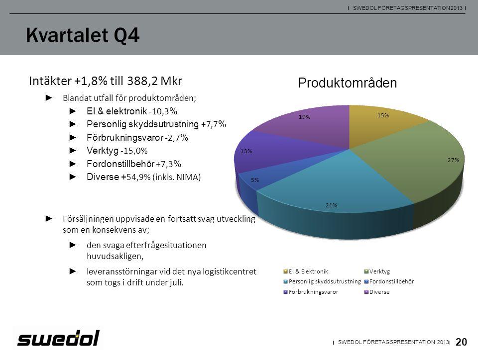Kvartalet Q4 Intäkter +1,8% till 388,2 Mkr