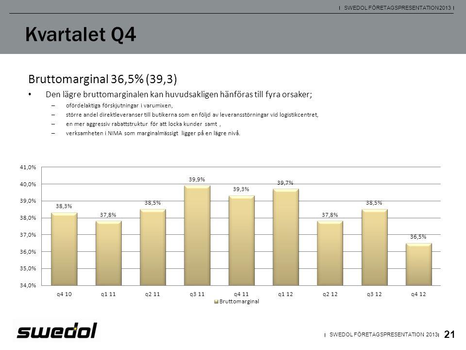 Kvartalet Q4 Bruttomarginal 36,5% (39,3)