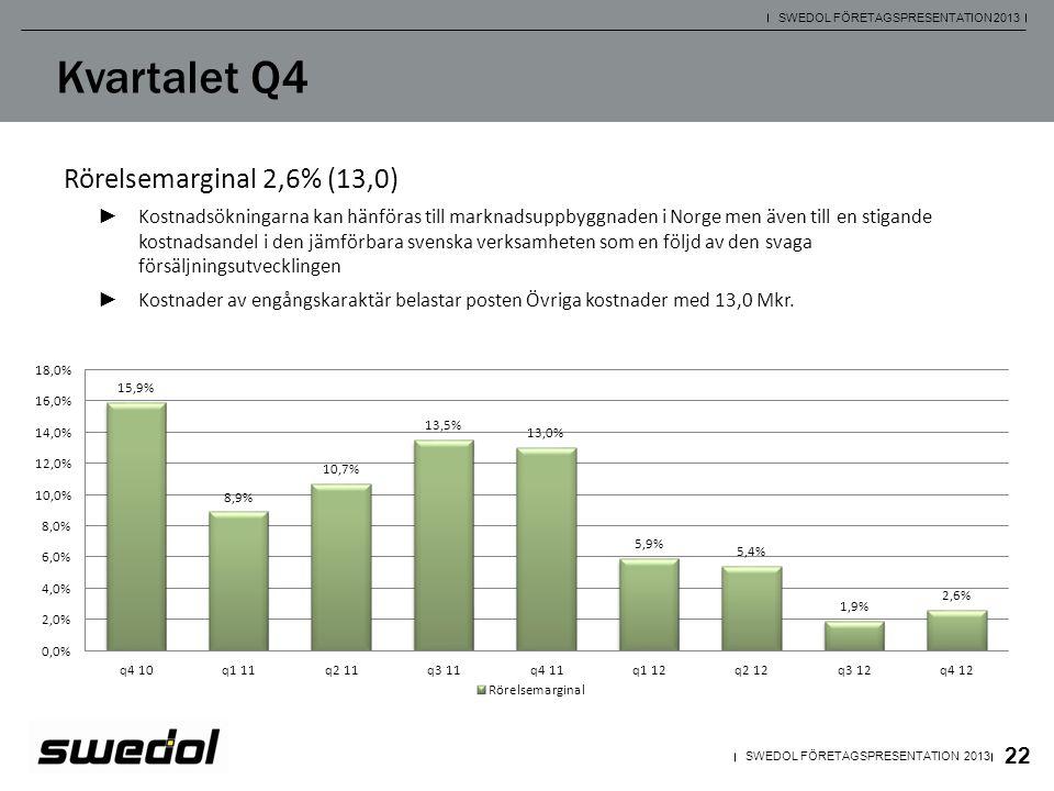 Kvartalet Q4 Rörelsemarginal 2,6% (13,0)