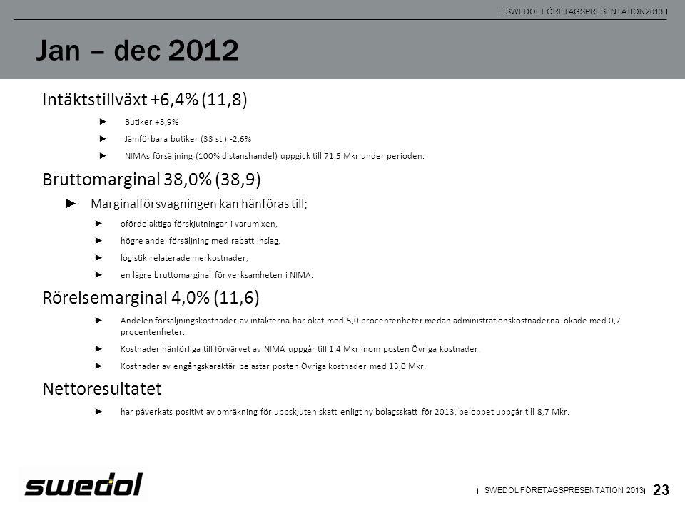 Jan – dec 2012 Intäktstillväxt +6,4% (11,8)