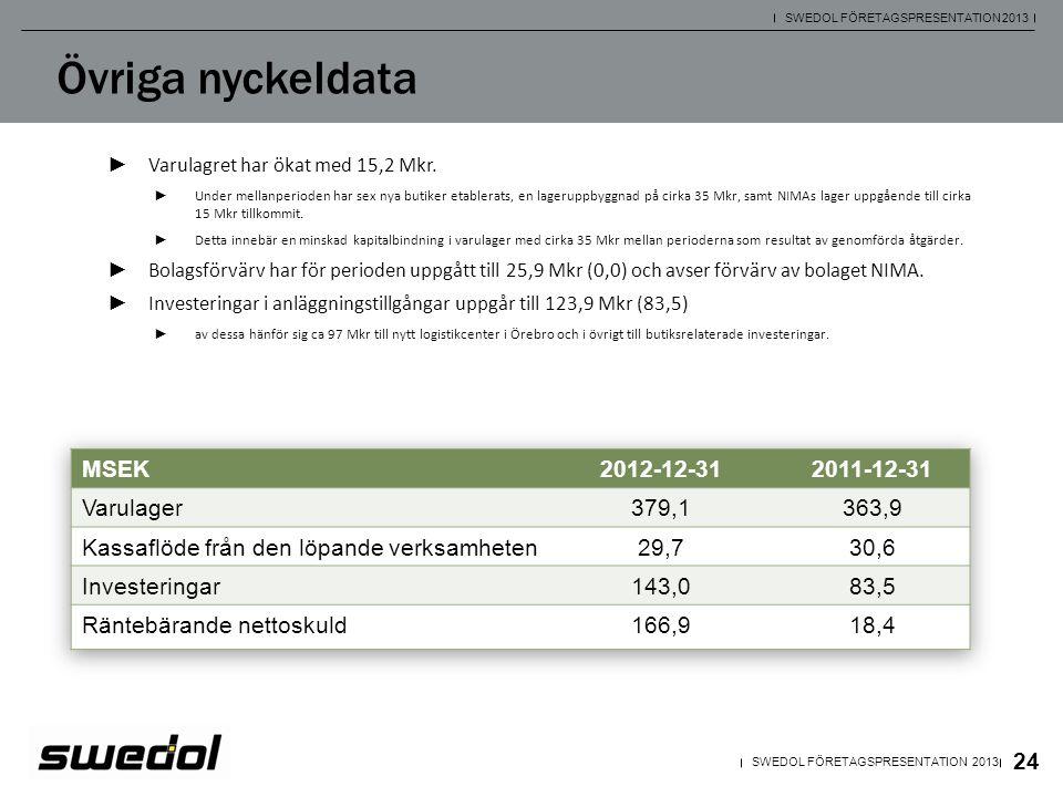 Övriga nyckeldata MSEK 2012-12-31 2011-12-31 Varulager 379,1 363,9