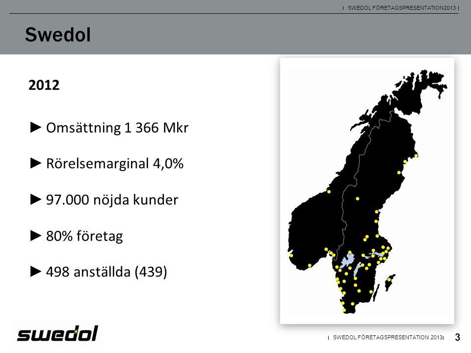 Swedol 2012 Omsättning 1 366 Mkr Rörelsemarginal 4,0%