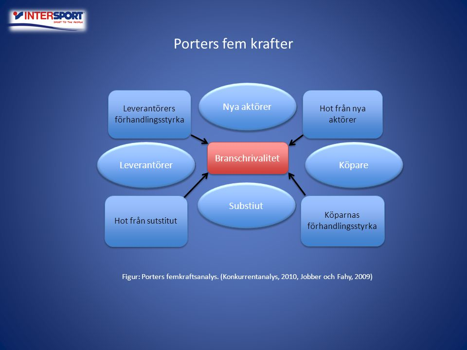 Porters fem krafter Nya aktörer Leverantörer Branschrivalitet Köpare