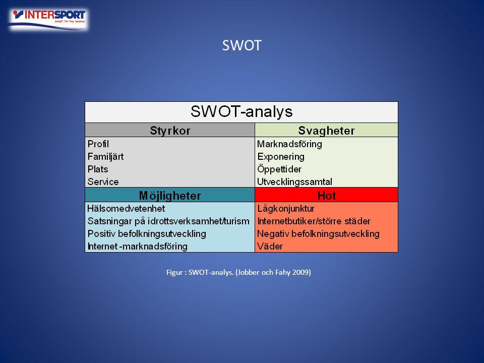 SWOT Figur : SWOT-analys. (Jobber och Fahy 2009)