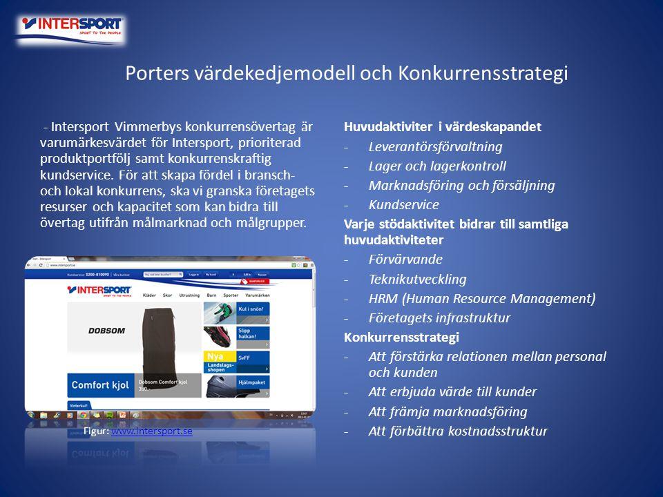 Porters värdekedjemodell och Konkurrensstrategi