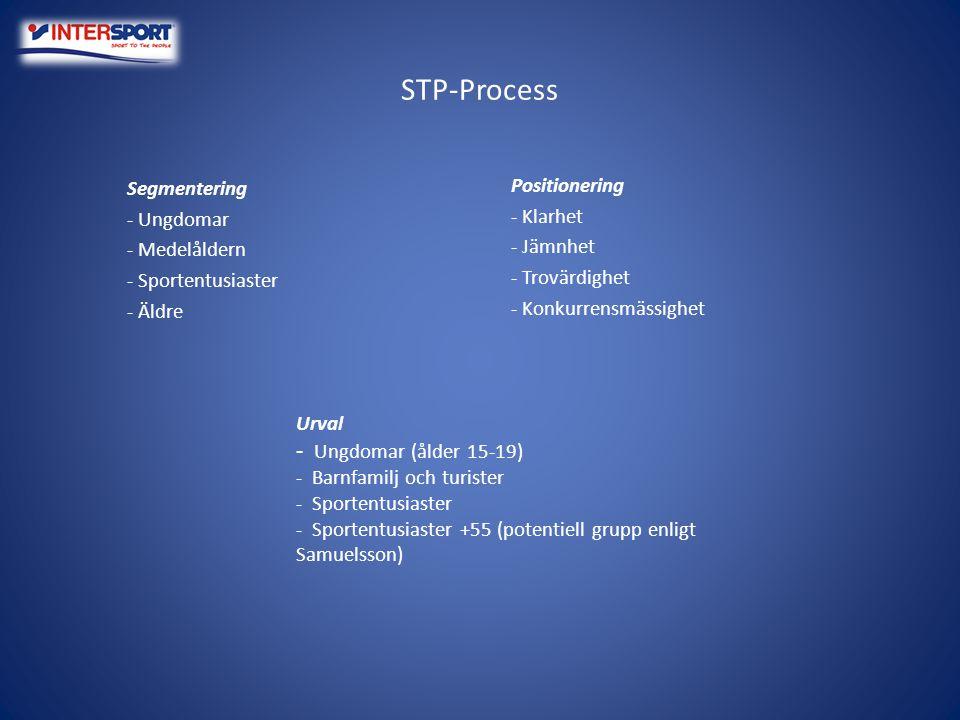 STP-Process - Ungdomar (ålder 15-19)