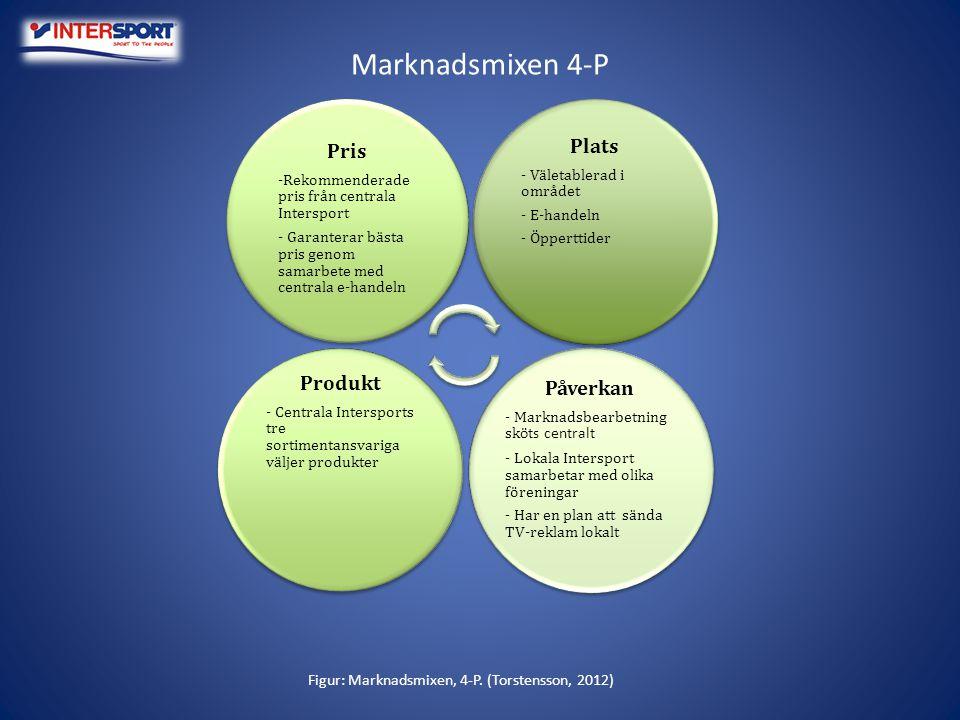 Figur: Marknadsmixen, 4-P. (Torstensson, 2012)