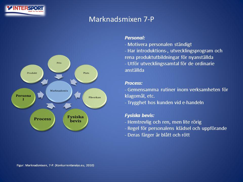 Figur: Marknadsmixen, 7-P. (Konkurrentanalys.eu, 2010)