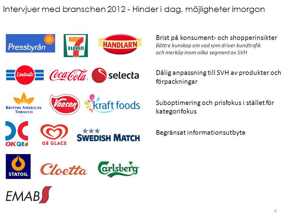 Intervjuer med branschen 2012 - Hinder i dag, möjligheter imorgon
