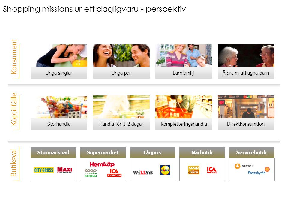 Shopping missions ur ett dagligvaru - perspektiv