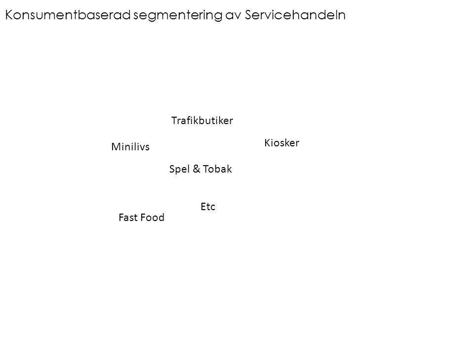 Konsumentbaserad segmentering av Servicehandeln