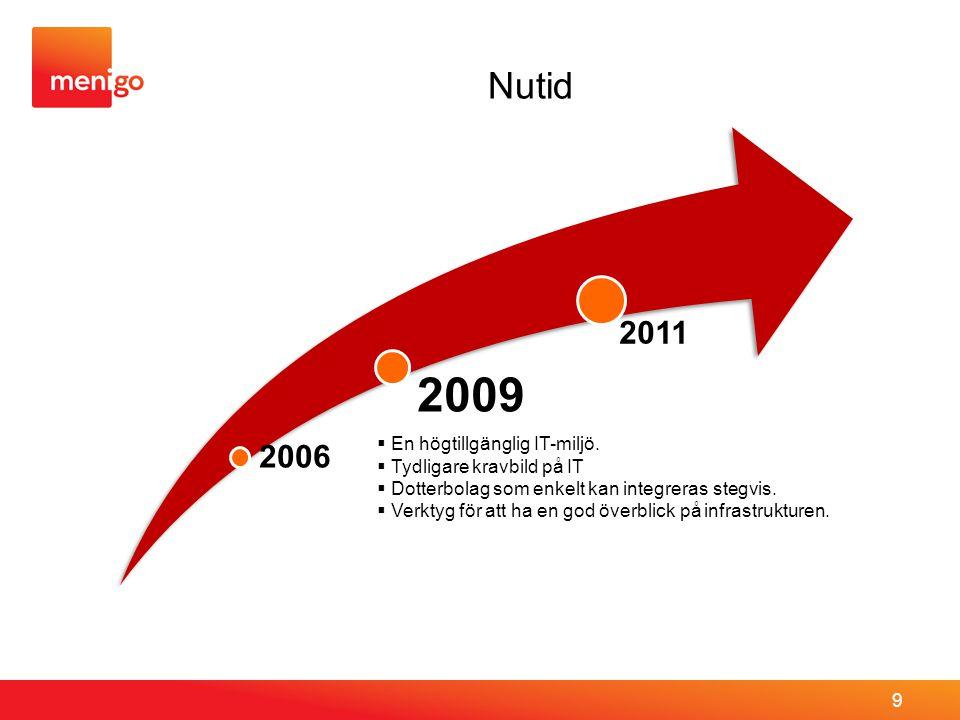2009 Nutid 2011 2006 En högtillgänglig IT-miljö.