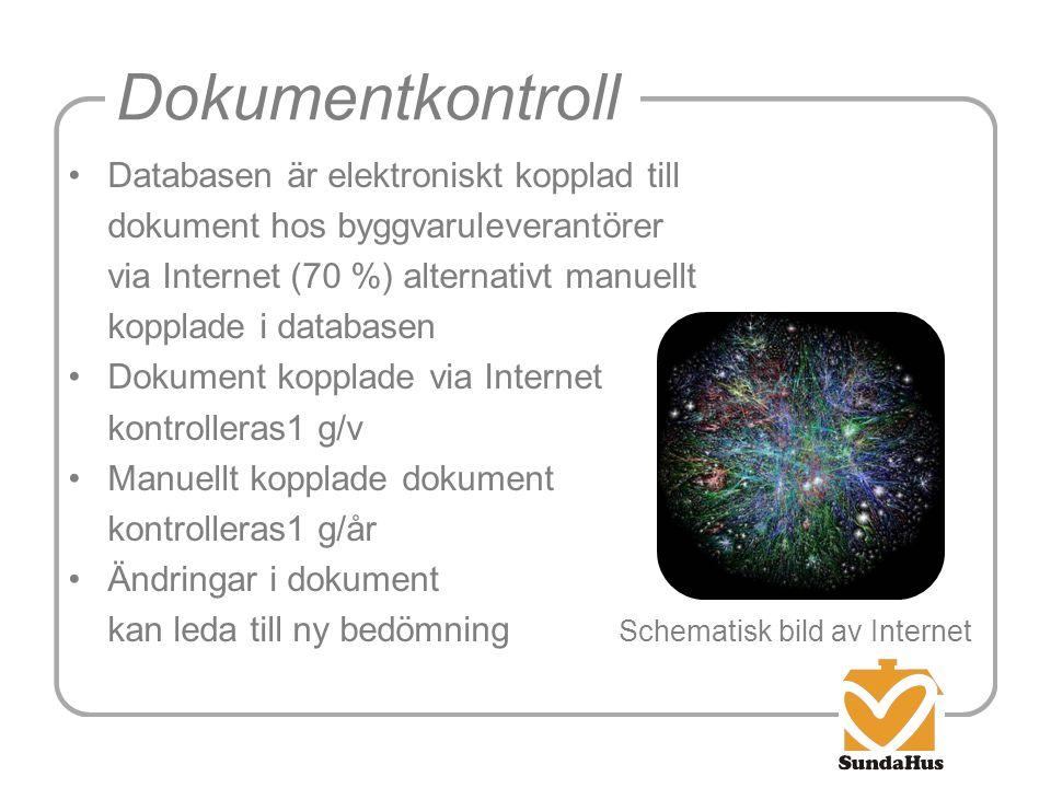 Dokumentkontroll Databasen är elektroniskt kopplad till