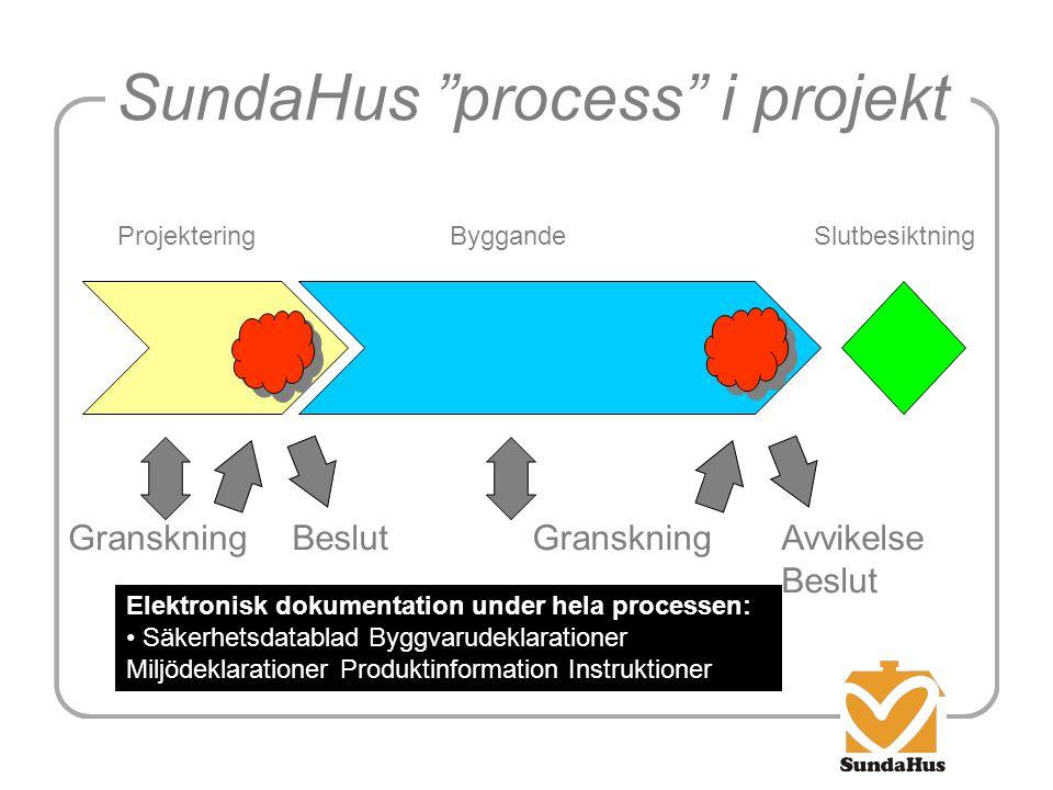 SundaHus process i projekt