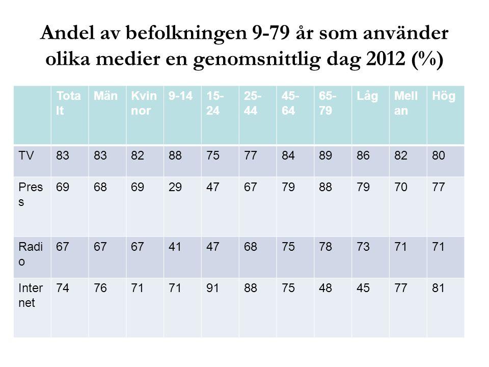 Andel av befolkningen 9-79 år som använder olika medier en genomsnittlig dag 2012 (%)