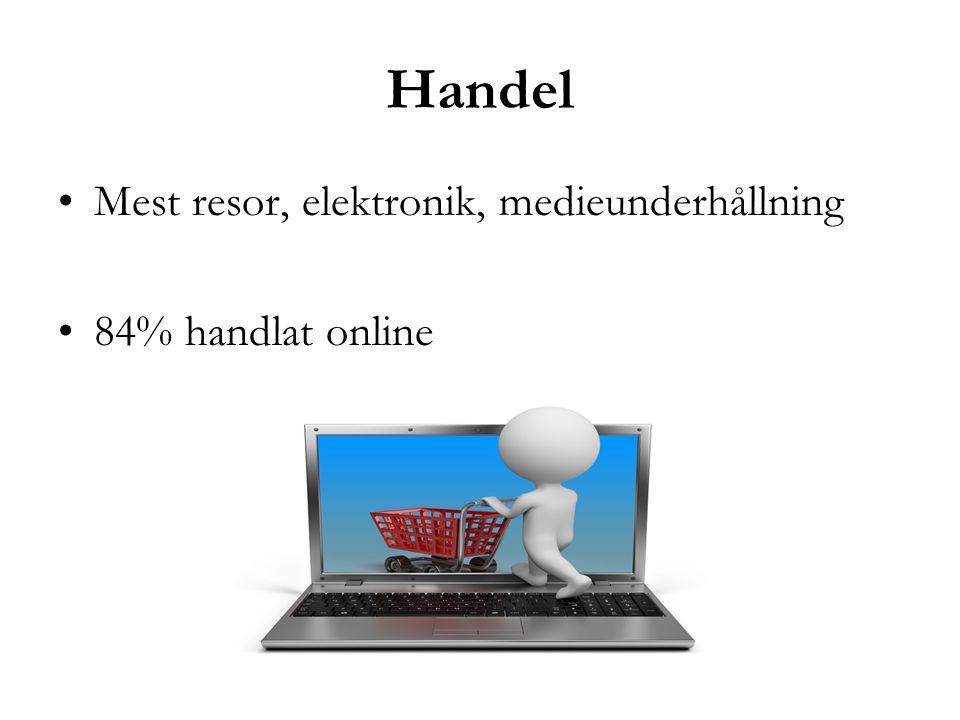 Handel Mest resor, elektronik, medieunderhållning 84% handlat online
