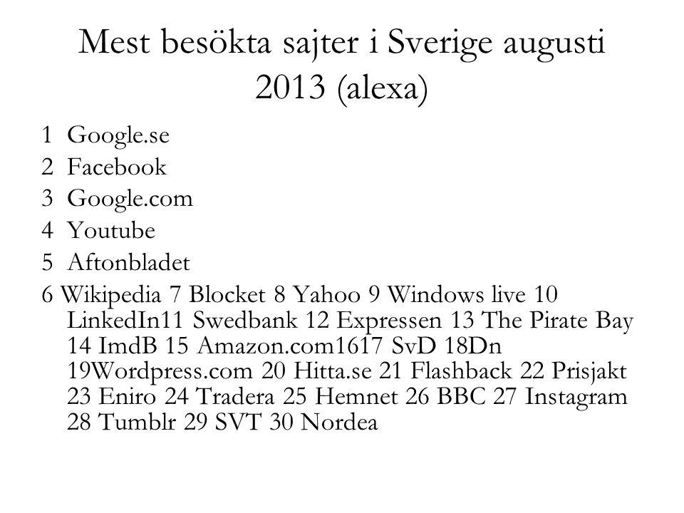 Mest besökta sajter i Sverige augusti 2013 (alexa)