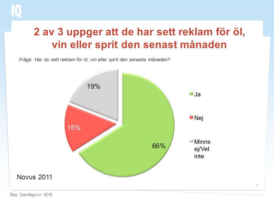 2 av 3 uppger att de har sett reklam för öl, vin eller sprit den senast månaden