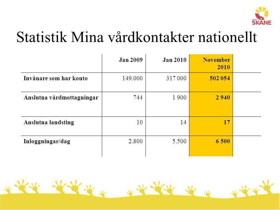 Statistik Mina vårdkontakter nationellt