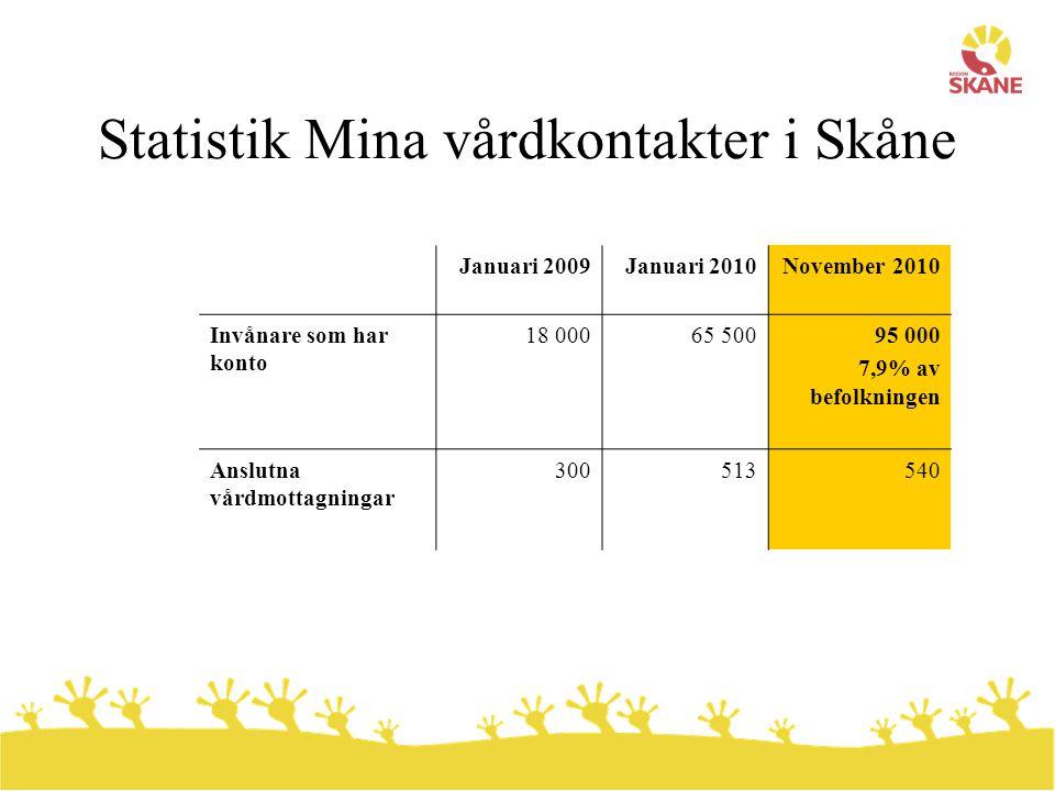 Statistik Mina vårdkontakter i Skåne