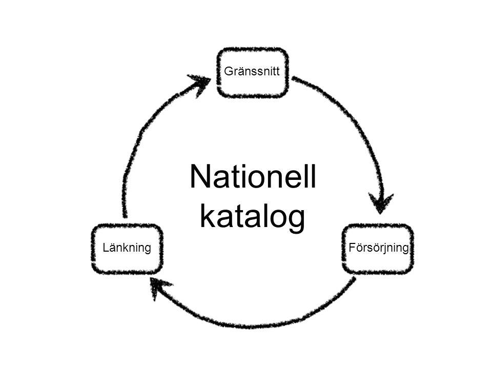 Gränssnitt Nationell katalog Länkning Försörjning