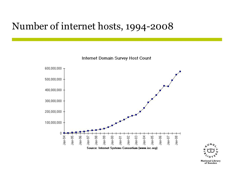 Number of internet hosts, 1994-2008