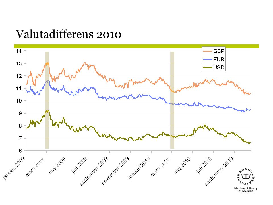 Valutadifferens 2010