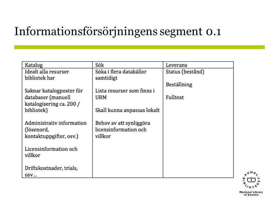 Informationsförsörjningens segment 0.1