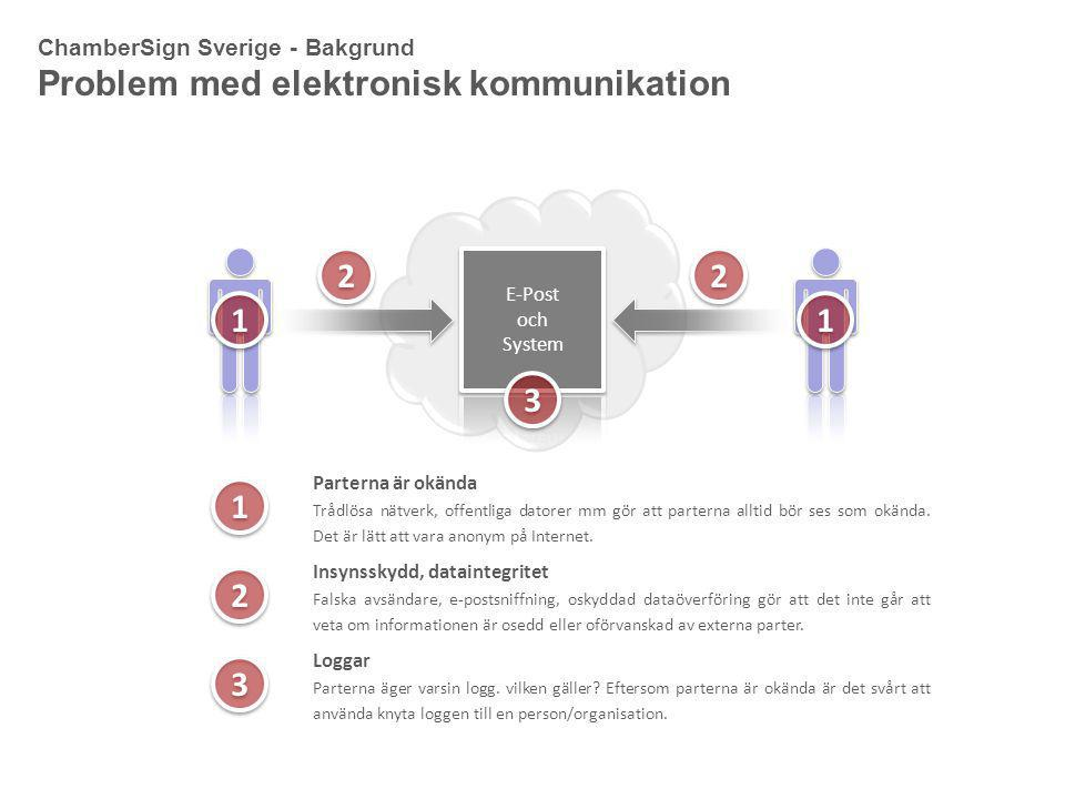 Problem med elektronisk kommunikation