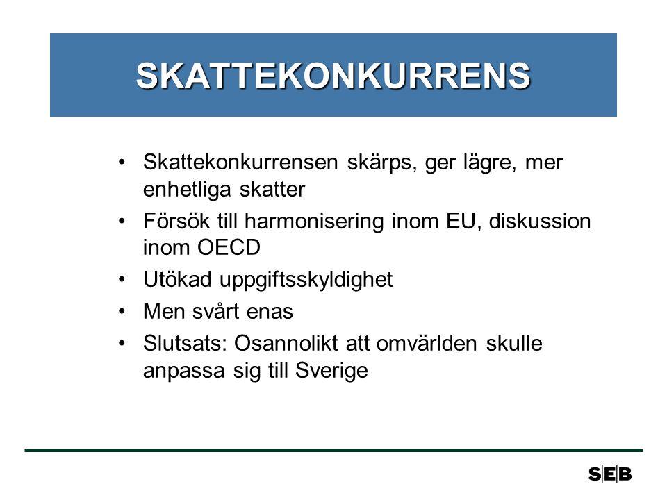 SKATTEKONKURRENS Skattekonkurrensen skärps, ger lägre, mer enhetliga skatter. Försök till harmonisering inom EU, diskussion inom OECD.