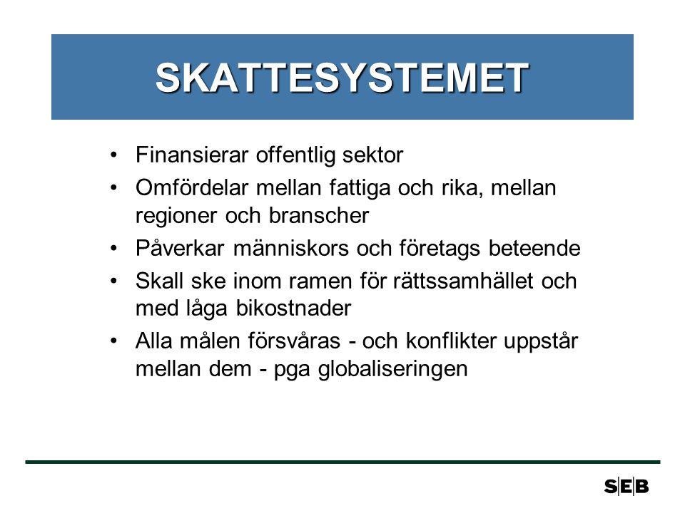 SKATTESYSTEMET Finansierar offentlig sektor