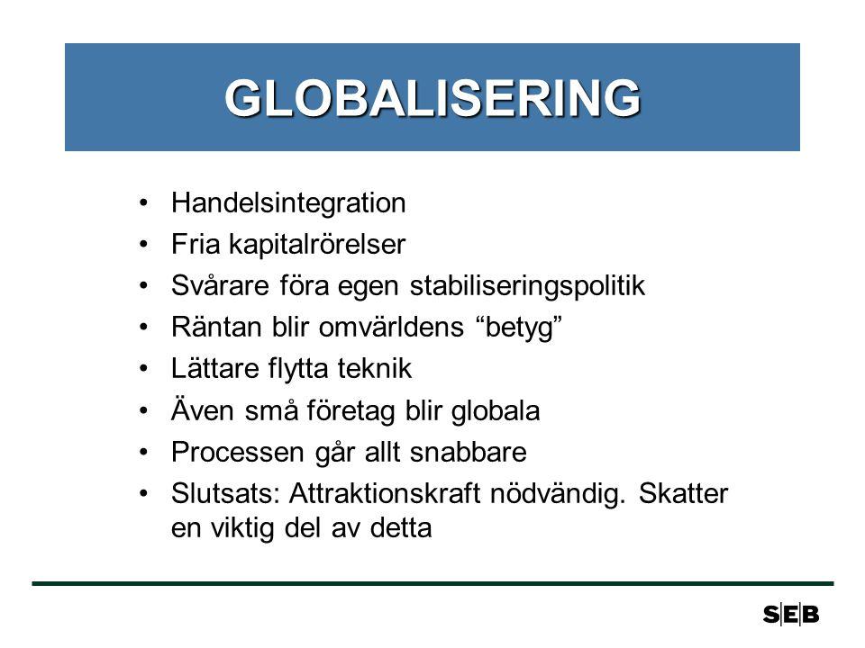 GLOBALISERING Handelsintegration Fria kapitalrörelser