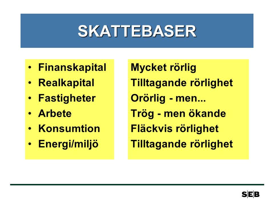 SKATTEBASER Finanskapital Realkapital Fastigheter Arbete Konsumtion
