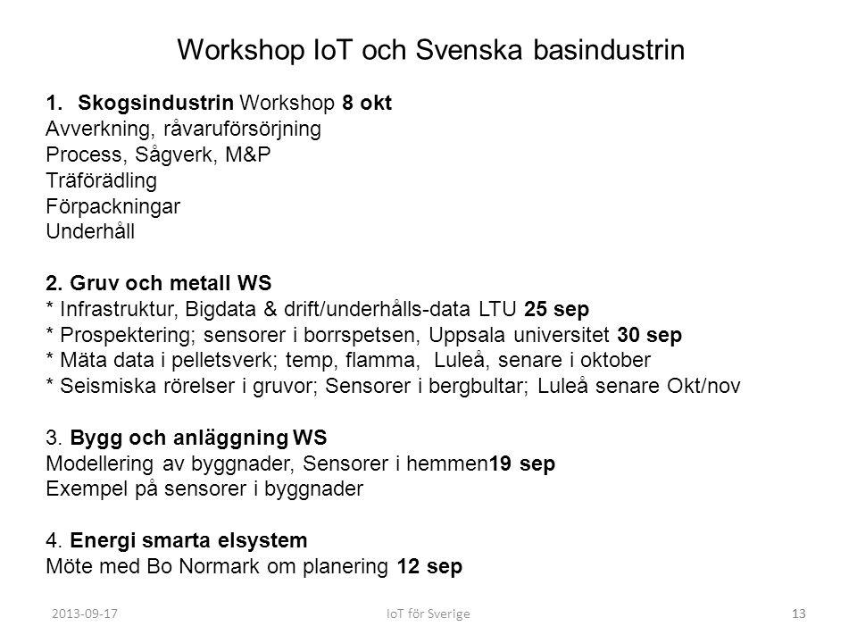 Workshop IoT och Svenska basindustrin