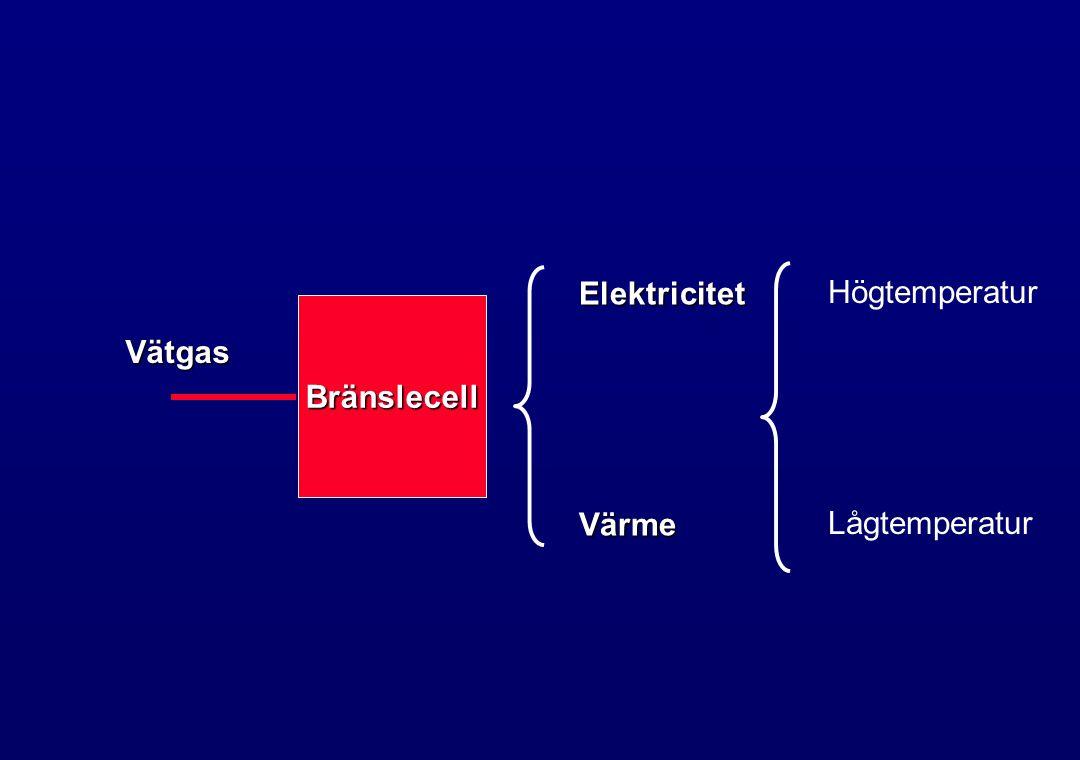 Elektricitet Värme Högtemperatur Lågtemperatur Bränslecell Vätgas