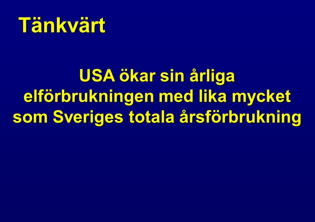 Tänkvärt USA ökar sin årliga elförbrukningen med lika mycket som Sveriges totala årsförbrukning