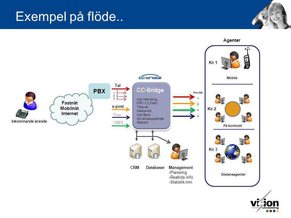 Exempel på flöde.. CC-Bridge PBX Agenter Fastnät Mobilnät Internet