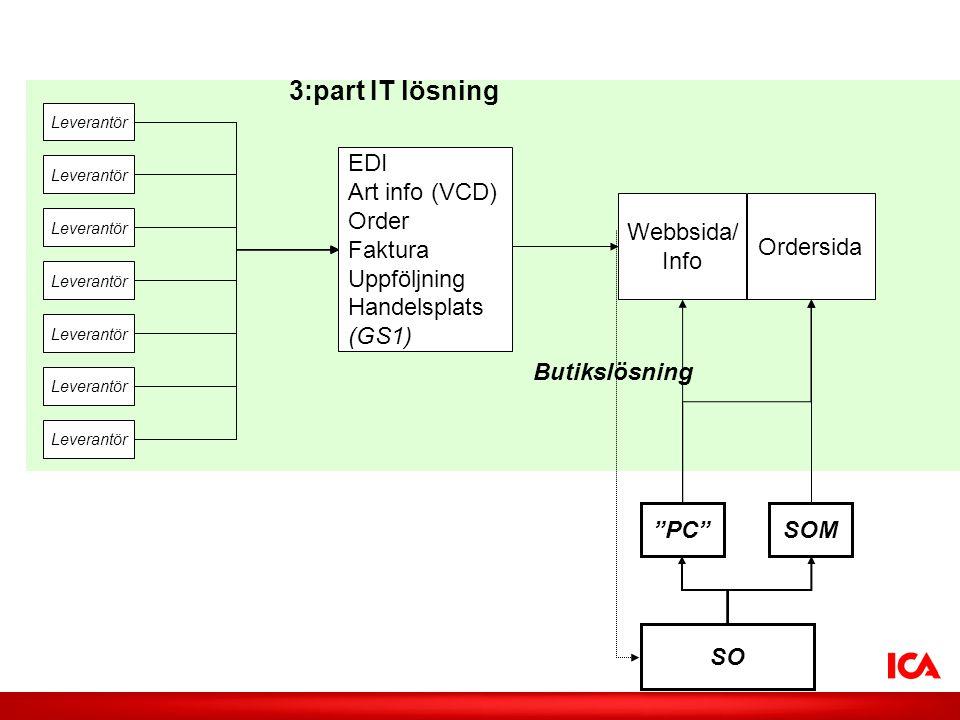 3:part IT lösning EDI Art info (VCD) Order Faktura Uppföljning