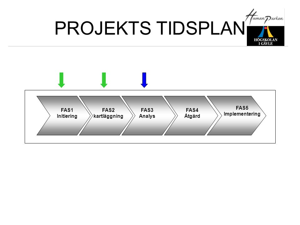 PROJEKTS TIDSPLAN FAS5 Implementering FAS1 Initiering