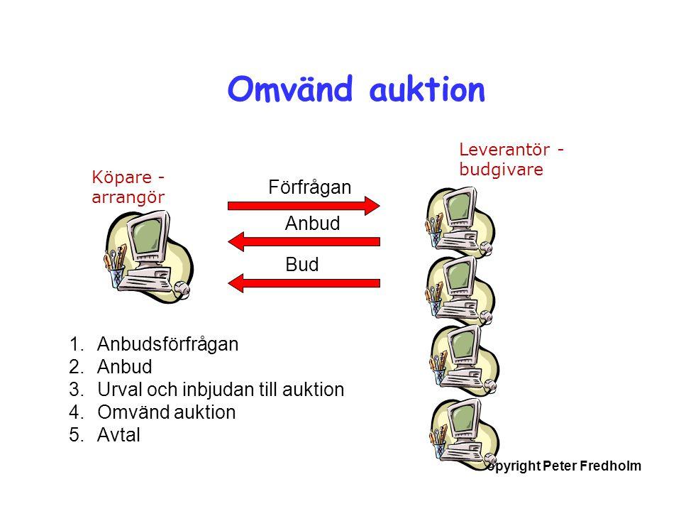 Omvänd auktion Förfrågan Anbud Bud Anbudsförfrågan Anbud