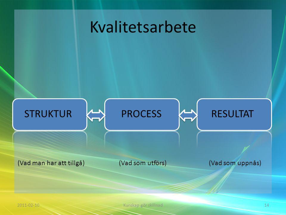 Kvalitetsarbete STRUKTUR PROCESS RESULTAT (Vad man har att tillgå)