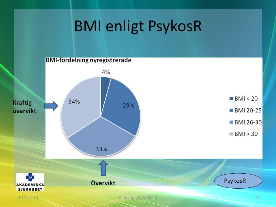 BMI enligt PsykosR Kraftig övervikt PsykosR Övervikt 2011-02-10