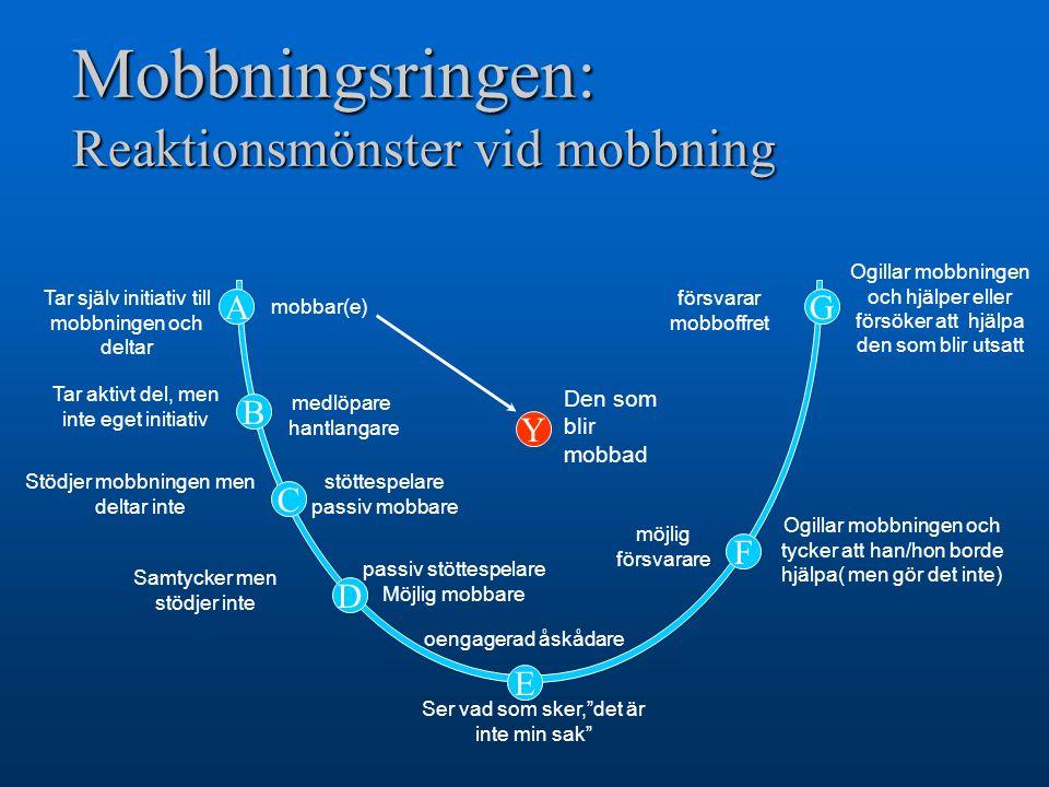Mobbningsringen: Reaktionsmönster vid mobbning