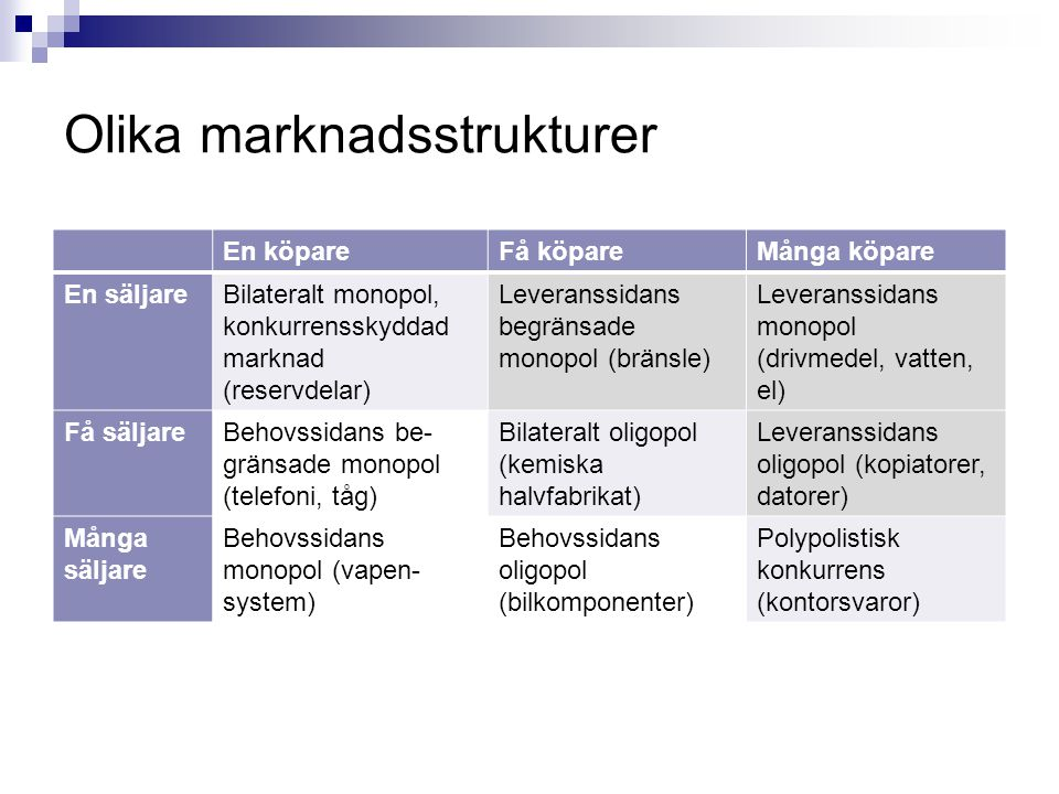 Olika marknadsstrukturer