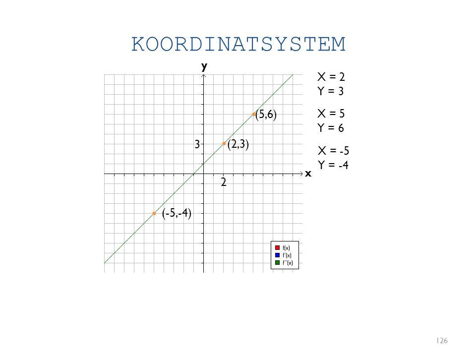 KOORDINATSYSTEM y X = 2 Y = 3 • (5,6) X = 5 Y = 6 3 • (2,3) X = -5