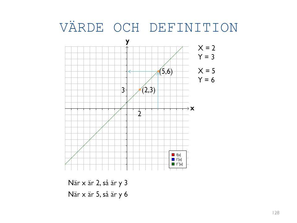 VÄRDE OCH DEFINITION y X = 2 Y = 3 • (5,6) X = 5 Y = 6 3 • (2,3) x 2