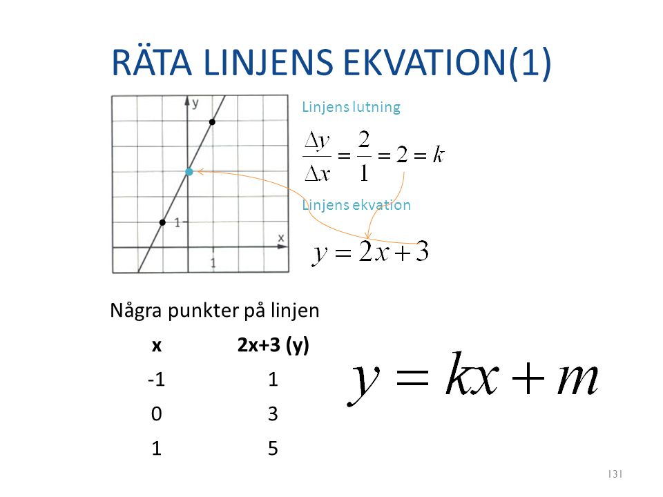 RÄTA LINJENS EKVATION(1)