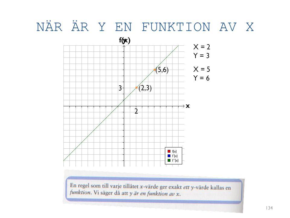NÄR ÄR Y EN FUNKTION AV X f(x) y X = 2 Y = 3 • (5,6) X = 5 Y = 6 3 •