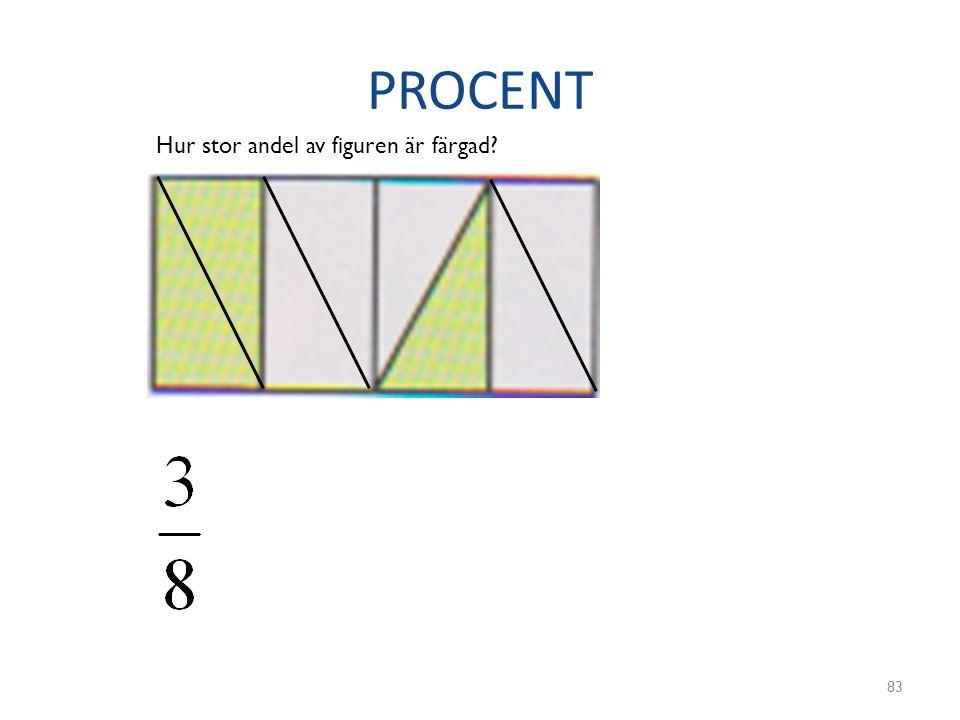 PROCENT Hur stor andel av figuren är färgad